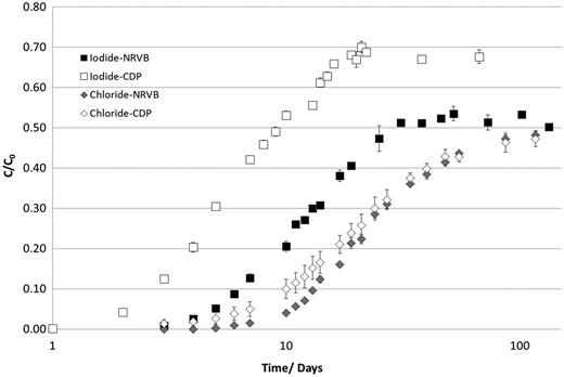 Comparison of breakthrough curves for carrier-free 36Cl and 125I in NRVB equilibrated water.