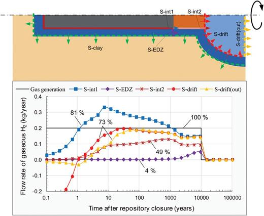 Evolution of gaseous H2 flux through different surfaces.