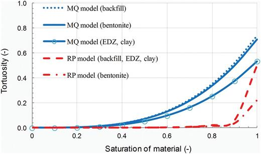 Dependence of tortuosity on liquid saturation for selected materials using different models.