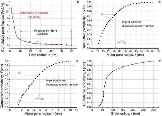 Microstructure characteristics of Opalinus clay: (a) cumulative pore volume fraction vs. pore size, interpreted from Keller et al. (2011); (b) cumulative distribution of meso-pore sizes; (c) cumulative distribution of micro-pore sizes, from Jivkov and Xiong (2014); (d) cumulative distribution of carbonate sizes, interpreted from Keller et al. (2013).