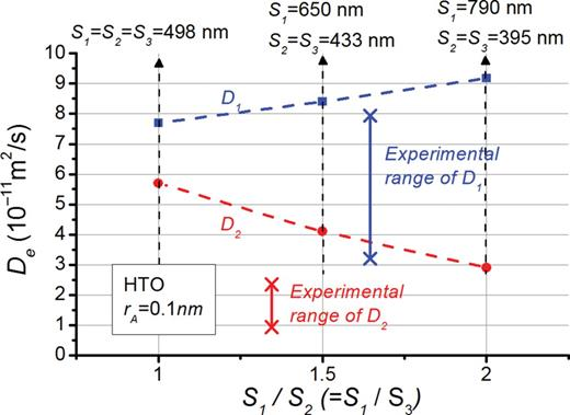 Calculated macroscopic (effective) diffusivity of HTO in OPA. Clay textures are measured by the ratio of length parameters in the bedding, S1, and the out-of-bedding, S2, directions. D1 and D2 are the diffusion coefficients parallel and perpendicular to bedding.