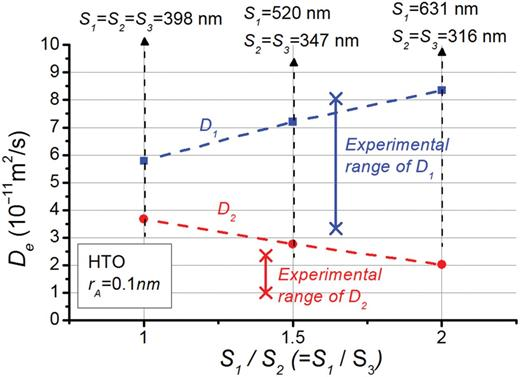 Calculated macroscopic (effective) diffusivity of HTO in OPA accounting for carbonates and quartz as non-porous particles with a combined volume fraction of 0.35.