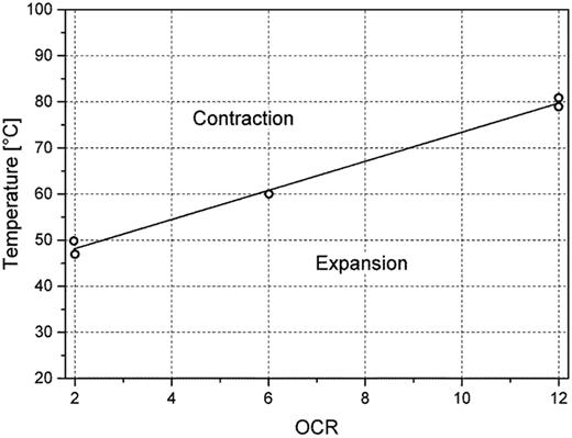 Temperature at the expansion-contraction-threshold as a function of overconsolidation ratio (OCR) for Boom Clay (modified after Sultan et al., 2002; Baldi et al., 1991).
