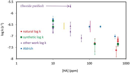 First-order dissociation rate constant vs. humic concentration for data in Tables 1 (red diamonds and green squares) and 2 (purple triangles); Pink vertical line = range of data from Table 3 Part B at 100 ppm for Aldrich humic; Gold vertical line = range of data from Table 3 Part C at 20 ppm for Aldrich humic size fractions; Aldrich data from Table 3 Part A plotted as blue squares.
