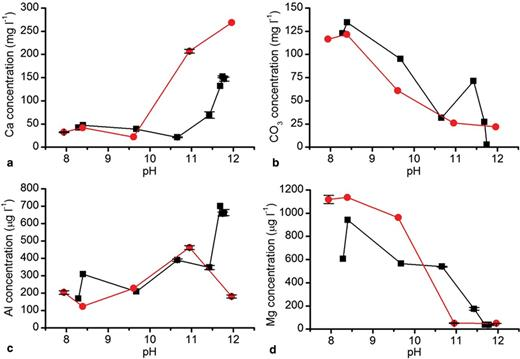 Concentration of (a) Ca, (b) CO3, (c) Al and (d) Mg in solution vs. pH in stream 1 (black) and stream 2 (red).