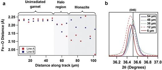 (a) First-shell Fe–O fit results from almandine B into the monazite inclusion, showing a small shortening of bond lengths across two individual tracks. (b) X-ray diffraction patterns across almandine B with increasing proximity to the alpha emitter (monazite). Distances denote range from monazite surface.