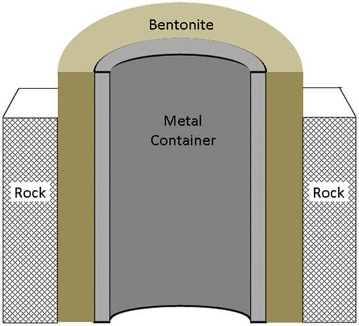 Schematic cross-section through bentonite engineered barrier system.