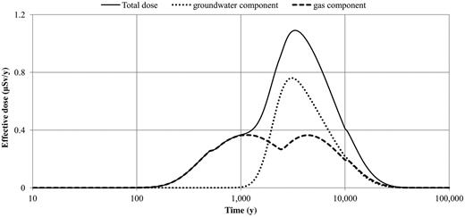 Groundwater and gas components of the effective dose for scenario C1.