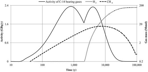 Activity of C-14 bearing gases and biogenic gas mass for scenario C1.