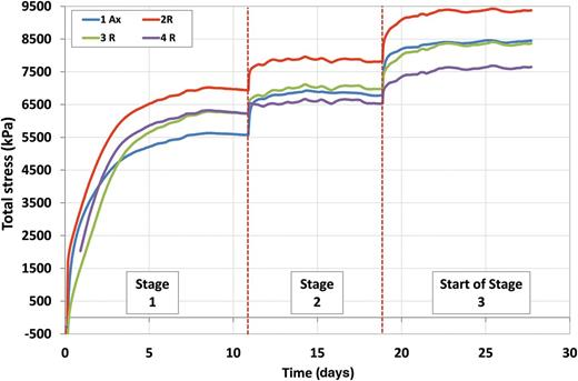 Total stress evolution for test stages 1 to 3 for the bentonite at 20°C. In stage 1 water pressure of 1 MPa was applied to both ends of the sample. In stages 2 and 3 waterpressure in the injection pump was increased to 3 MPa and 5 MPa, respectively.