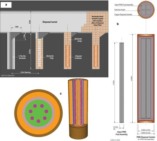 Assumed disposal concept for SF, Pu and HEU in a higher-strength rock GDF, showing: (a) schematic cross-section through a SF/Pu/HEU tunnel; (b) the copper/iron container for PWR SF disposal; and (c) the arrangement of Pu and HEU ceramic pucks in a disposal container. Figure published with permission of the NDA.