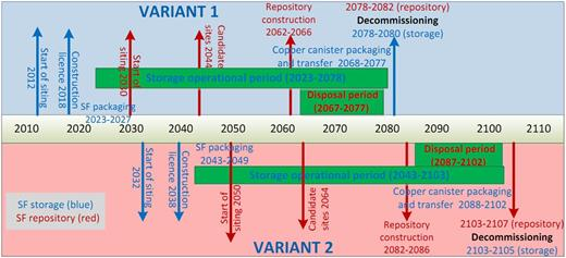 Slovenia: storage and repository phases and time schedules for SF and LL-ILW.