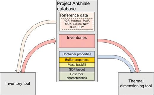 Relationship between the Inventory Tool, the Thermal Dimensioning Tool and the Project Ankhiale database. Figure published with permission of the NDA.