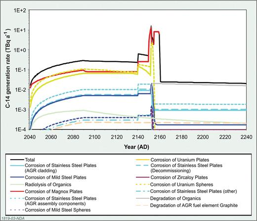 The Phase 1 results for unshielded ILW. Figure published with permission of the NDA.
