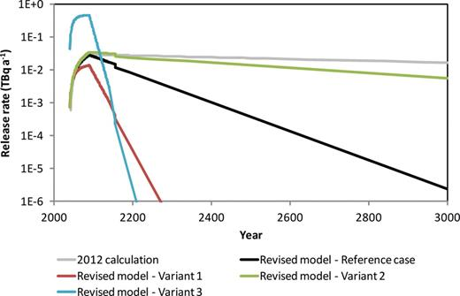 Results from the revised model for the release of carbon-14 from graphite. Figure published with permission of the NDA.