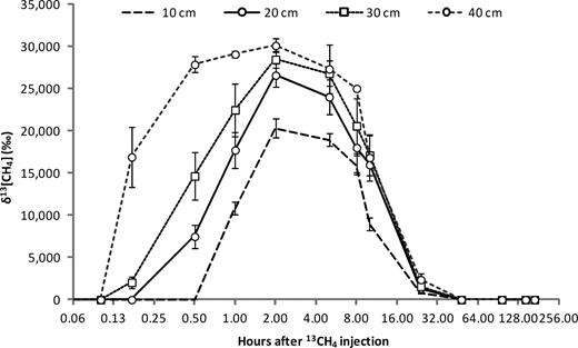 Laboratory results. Average δ13CH4 measured within gas samples obtained from four depths in LE 4. Figure published with the permission of the NDA.