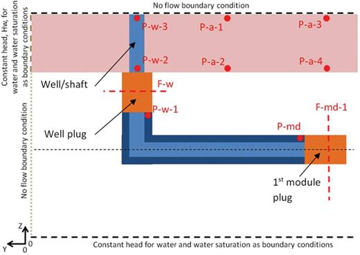 Shaft and seal structure (from Wendling, 2013c) with boundary conditions and key comparison points shown. Vertical section from the well plug to the first module plug (see Fig. 1).