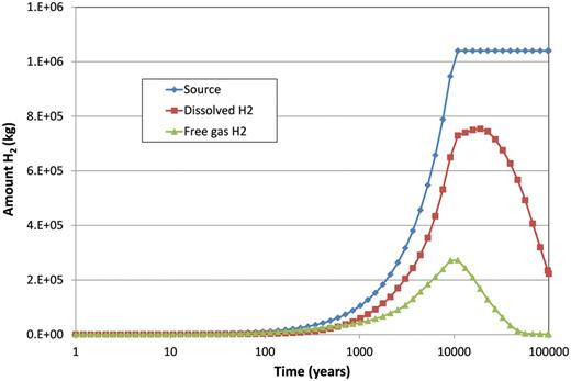 The cumulative source term for free gas production by 500 HA cells within the whole repository model compared to the total amount of free and dissolved gas in the whole model.