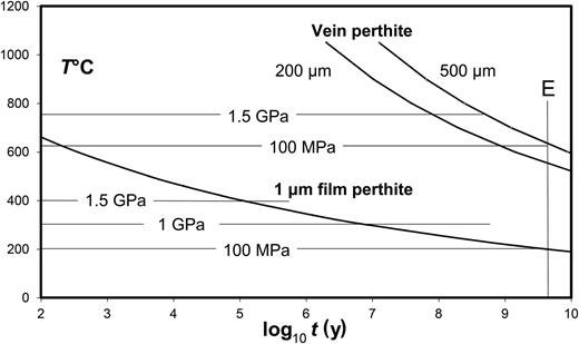 Time taken to produce lamellar perthites of the specified periodicities by isothermal annealing, using D obtained from experimental coarsening data of Yund and Davidson (1978), and the x2 = Dt approximation, where x is half the lamellar periodicity. E is the age of Earth. Increasing P raises solvus T by 220 K GPa−1 (Hovis et al., 1991). Microperthitic film lamellae with λ/2 of ~1 μm (Figs 4, 17a) would require annealing for 0.11 My at 400°C and 10 My at 300°C to form, but impossibly long times at 200°C. Isotherms for hypothetical coherent precursors to the coarse replacive film macroperthites with periodicities of 0.4 and 1 mm are drawn at exsolution T calculated at both high and low P. Even at high P implausibly long periods of annealing would be required for the observed periodicities.