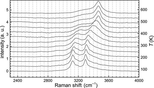 Temperature-dependent Raman spectra of Pb-lawsonite from 83 to 573 K showing stretching vibrations of the hydroxyl groups and the H2O molecule. Spectra are vertically offset and smoothed only for presentation.