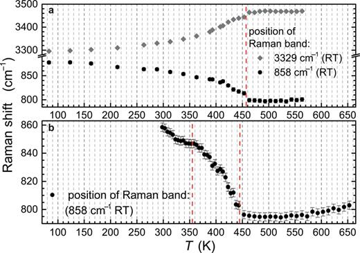 Band shift analysis of two Raman bands. The band at 858 cm–1 (RT) is assigned to an out-of-plane bending vibration of the hydroxyl group and the band at 3329 cm–1 to a stretching vibration of the OH group. The lower plot shows two, clear, non-uniform changes, one around 355 K and the other around 445 K. The temperature behaviour of (a) and (b) is slightly different, possibly caused by the use of a single crystal (a) and Pb-lawsonite powder (b) for analysis.