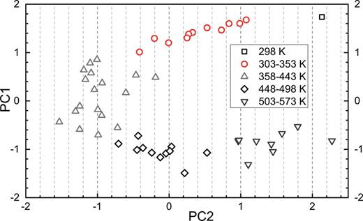 Results of the principal component analysis with subsequent Euclidean hierarchical cluster analysis of the Raman spectra of Pb-lawsonite at different temperatures.
