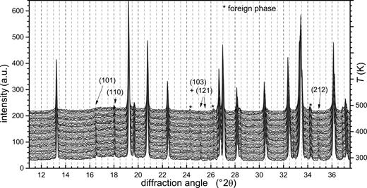 Powder XRD patterns of Pb-lawsonite (T = 298 to 498 K) showing the phase transition from space group Pbnm to Cmcm around 450 K. The XRD patterns were smoothed and vertically offset to enhance the visibility of the small diffraction peaks. Arrows indicate a number of weak, critical reflections and their indices.