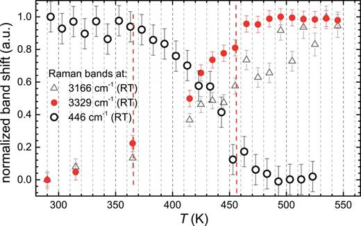 Excess Raman band position of the δ/γ-Si–O–Si band at 446 cm−1 (RT). The non-uniform change around 355 K is not obvious at first sight, but the 445 K transition is well defined. Also visible is the temperature-induced evolution of the Raman shift of the hydroxyl-group stretching vibration at 3329 cm–1 (RT) vs. the band at 3166 cm–1 (RT), probably belonging to a stretching vibration of the H2O molecule. Temperatures are slightly higher compared with the other Raman data, possibly caused by the use of a single crystal.