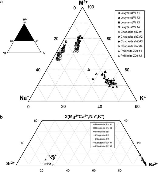 Ternary representation of inter-batch reproducibility in zeolite solid-solution phases, where EC compositional ranges are expected. (a) Levyne, phillipsite and chabazite. (b) Brewsterite and edingtonite. A full set of EPMA analyses are given in Supplementary file 4.