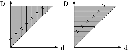 Schematic of change of integration order in equation A8.