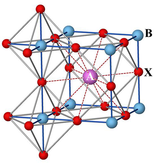 The ideal ABX3 perovskite structure showing the octahedral and icosahedral (12-fold) coordination of the B- and A-site cations, respectively.