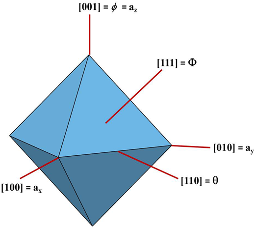 Directions of rotation of the BX6 octahedron relative to the pseudocubic cell axes. Glazer (1972) tilt axes are shown as ax, ay and az. Also shown is the commonly used notation (Zhao et al., 1994) for describing the magnitude of the tilts about the pseudocubic [110]p, [001]p and [111]p axes as the rotation angles θ, φ and Φ. Note that the θ angle is the resultant of the Glazer ax and ay tilts.