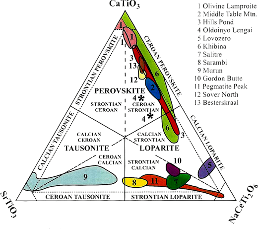 Compositional variation (mol.%) of perovskite-group minerals from potassic and agpaitic syenites, rheomorphic fenites, lamproites and orangeites depicted in the ternary system SrTiO3–NaCeTi2O6–CaTiO3 (tausonite–loparite–perovskite) (after Mitchell, 2002). Note subdivisions of the compositional fields are used for the complete description of diverse compositions of these perovskite-supergroup minerals (Mitchell and Valdykin, 1993; Mitchell, 2002).