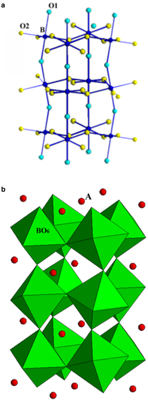 Structure of CaTiO3 and other ABX3 stoichiometric oxide, silicate and fluoride perovskites adopting the GdFeO3 structure with space group Pbnm. (a) Coordination of the BO6 octahedra; (b) polyhedral model showing the location of the A-site cations relative to the BO6 octahedra.
