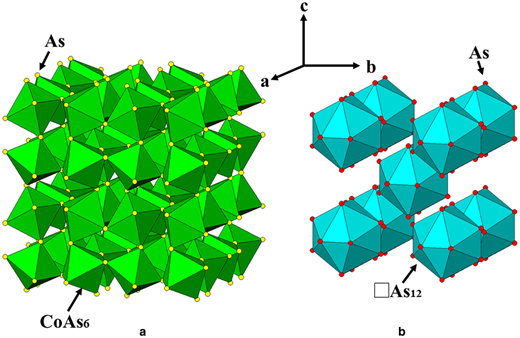 The crystal structure of skutterudite (CoAs3) showing: (a) The framework of tilted CoAs6 octahedra; (b) The icosahedral polyhedra defined by the As anions around the empty A sites.