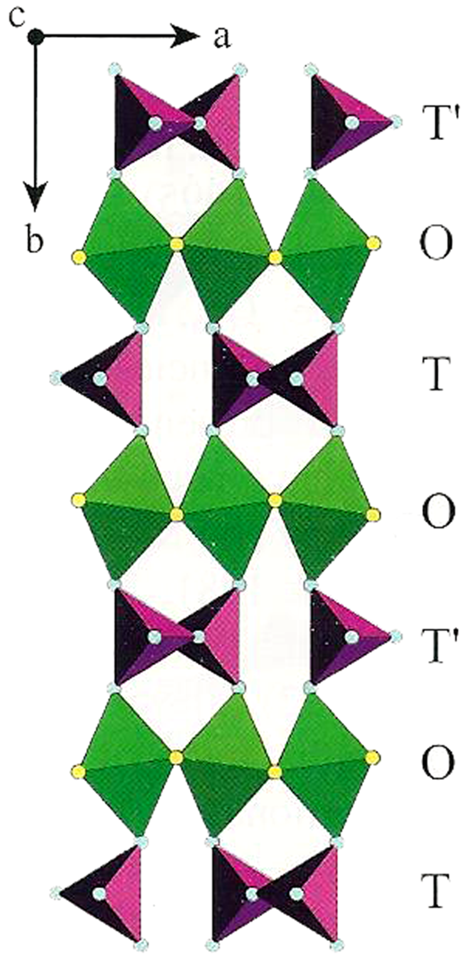 The crystal structure of Ibm2 brownmillerite (Colville and Geller 1971) projected along [001] illustrating the stacking sequence of the octahedral (O) and tetrahedral (T, T′) layers.
