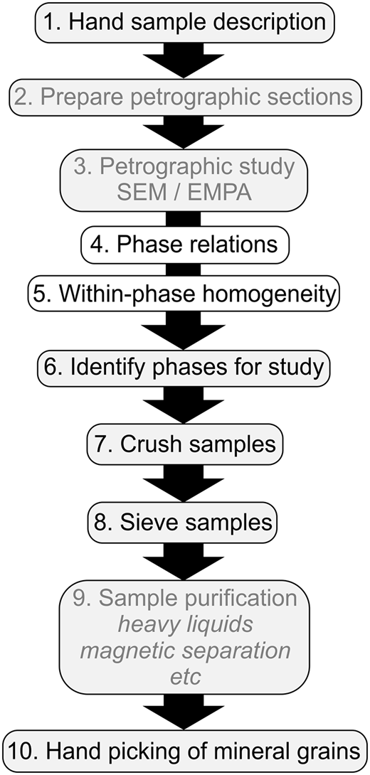 Typical workflow for separating mineral phases for isotopic analysis. Grey text indicates stages that can wholly or partially be replaced by μ-XRF characterization.