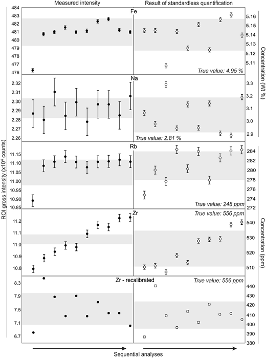 Variation in ROI gross intensity (i.e. the area of the non-background-corrected characteristic X-ray peak) and concentration, calculated using 'standardless' quantification, over the course of ten repeated measurements (data in Table S4). Grey boxes show the value of the mean ± 1 standard deviation (n = 10). Error bars (±1 standard deviation) are from counting statistics for each element (see Table 1).