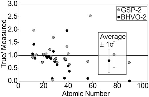 Accuracy (published/measured concentrations) for all quantified geochemical elements in GSP-2 and BHVO-2. Data that plot closer to the black horizontal line are more accurate than those that plot further away. Data where the measured concentration of an element is 0 are not included on this plot.