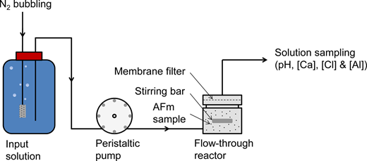 The experimental apparatus. Modified from Marty et al. (2015c).