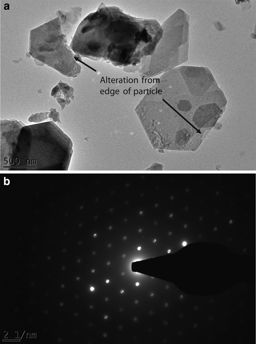 TEM observations performed on AFm samples after dissolution experiments at pH 12. EDX analyses give a characteristic atomic abundance in agreement with EPMA analyses (i.e. relative Ca:Al:Cl ratio of 1.1:0.5:0.4). (a) Electron micrograph showing the alteration of AFm particles. (b) Electron-diffraction pattern.
