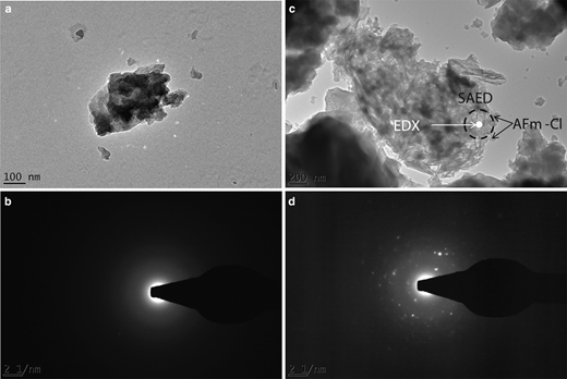 TEM analyses indicating the secondary-phase formations during the AFm-Cl-9.2 experiment. (a) Electron micrograph showing the formation of an Al-rich phase. EDX analyses give a relative Ca:Al:Cl ratio of 0.5:1.4:0.1. (b) Electron-diffraction pattern showing the amorphous nature of the Al-rich phase. (c) Electron micrograph showing a foil-like morphology. Dotted circle marks the area analysed by SAED in which the presence of AFm-Cl cannot be avoided (arrows). Full white circle indicates the area analysed by EDX. EDX analyses give a relative Ca:Al:Cl ratio of 1.0:1.0:0.0. (d) Electron-diffraction pattern showing the amorphous nature of the foil-like morphology, as all diffraction features could successfully be attributed to the AFm matrix.