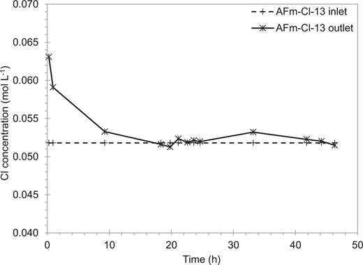 Evolutions of Cl concentrations during AFm-Cl-13 experiment.