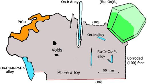 Cartoon to assemble various textures of the nuggets in one diagram. The host Pt-Fe alloy (grey) may have a sculpted or euhedral outline. Laurite-erlichmanite (green) and Os-rich alloys (blue) exterior to the Pt-Fe alloy are normally euhedral. Osmium-rich alloys within the nugget are often euhedral. Alteration of the Pt-Fe alloy to hongshiite (PtCu, in orange) shows cuspate textures. This sketch is drawn from examples shown in Figs 2 and 3, and from Bowles (1981, 1995). Inclusions from the present work (Fig. 3g, k) show broken surfaces where they protrude from the host. Observations from previous work of the probable original form of these crystals are drawn with lighter tones of blue and green.