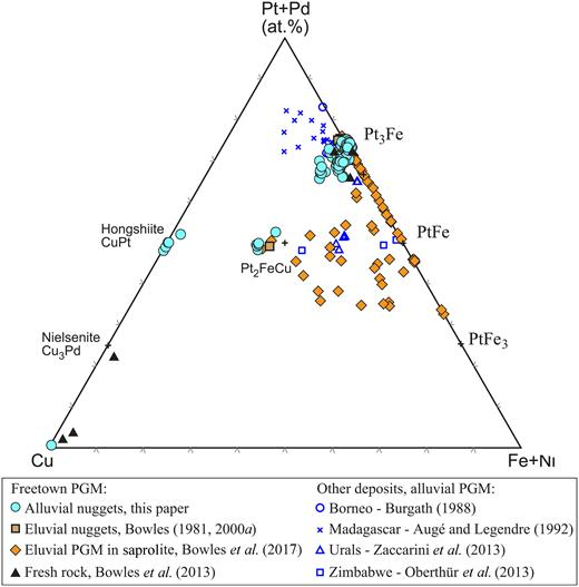 The compositions of the eluvial and alluvial PGM from the Mateki area plotted on a triangular (Pt+Pd)–Cu–(Fe+Ni) diagram. Some analyses of the small eluvial PGM are qualitative. Additional data from the literature is included for comparison.