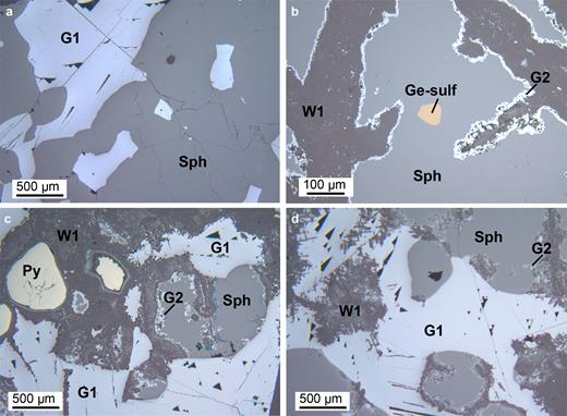Optical microscopy - reflected light: (a) OR5304: primary sulfides assemblage: sphalerite (Sph) with interstitial galena 1 (G1); (b) MI29629 1/2: sphalerite, containing a Ge-sulfide inclusion, replaced by willemite 1 (W1); the reaction boundary between sphalerite and willemite is marked by a thin layer of galena 2 (G2); (c) MI29629 2/2: pyrite (Py), sphalerite and galena 1 remnants after willemite 1 replacement; and (d) MI29629 2/2: willemite 1 directly replacing galena 1.