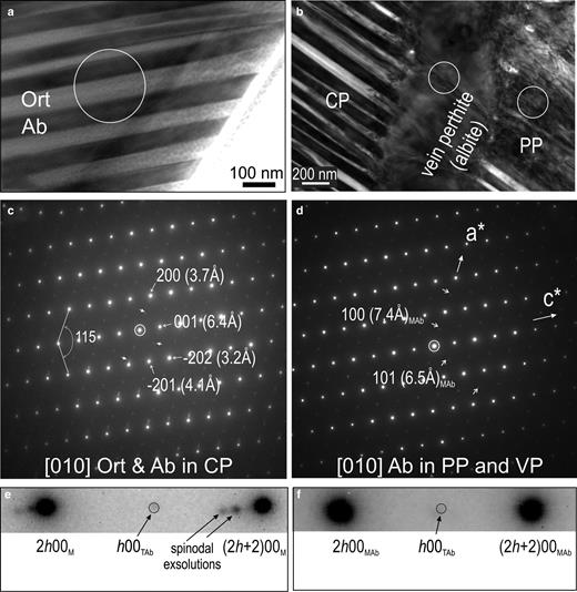 BF-TEM images (a,b) and corresponding SAED patterns down to [010] zone axis in feldspars as marked in (c,d) showing the epitaxial orientation between all three types of perthites from foil representing case study A (abbreviations as in Fig. 4). White circles mark the SAED areas, where (c) is for CP in (a), and (d) represents both PP and VP [circles in (b)]. Note the presence of satellite reflections (arrowed) in (c–d), indicating the orthoclase (Ort) and albite (Ab) intergrowths [spinodal decomposition in CP from (c)]. In (c,d), the presence of h00 (h≠2n) and h0l (h≠2n) reflections, forbidden for the C2/m monoclinic (M) symmetry, indicates transition to triclinic (T) symmetry. (e,f) Intervals between two main reflections along directions || to c* axis from SAEDs in (c,d), respectively, showing details of the two types of satellite reflections. Note the absence of satellites marking the feldspar intergrowths/decomposition present in CP (e) but not in PP, VP (f).
