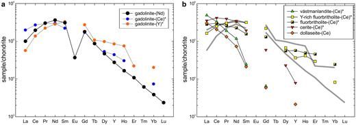 (a) Chondrite-normalized REE pattern of gadolinite-(Nd) obtained as a combination of EPMA and LA-ICP-MS data. Patterns of gadolinite-(Ce) and gadolinite-(Y) from Holtstam and Andersson (2007) are plotted for comparison. (b) Patterns of other REE-silicates from Malmkärra are plotted for visualization of distribution of REE among individual structural types. Grey, thick, lines indicate the compositional field of gadolinite-subgroup minerals. Chondrite values of McDonough and Sun (1995) were used for normalization. Data for minerals indicated by an asterisk are taken from Holtstam and Andersson (2007).