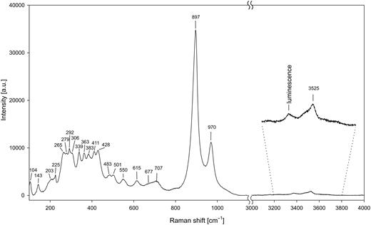 Raman spectrum of gadolinite-(Nd) excited by a 633 nm laser.