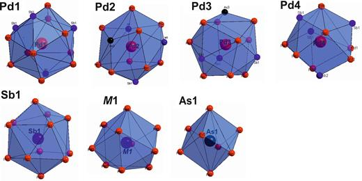 Coordination polyhedrons of the mertieite-II structure.